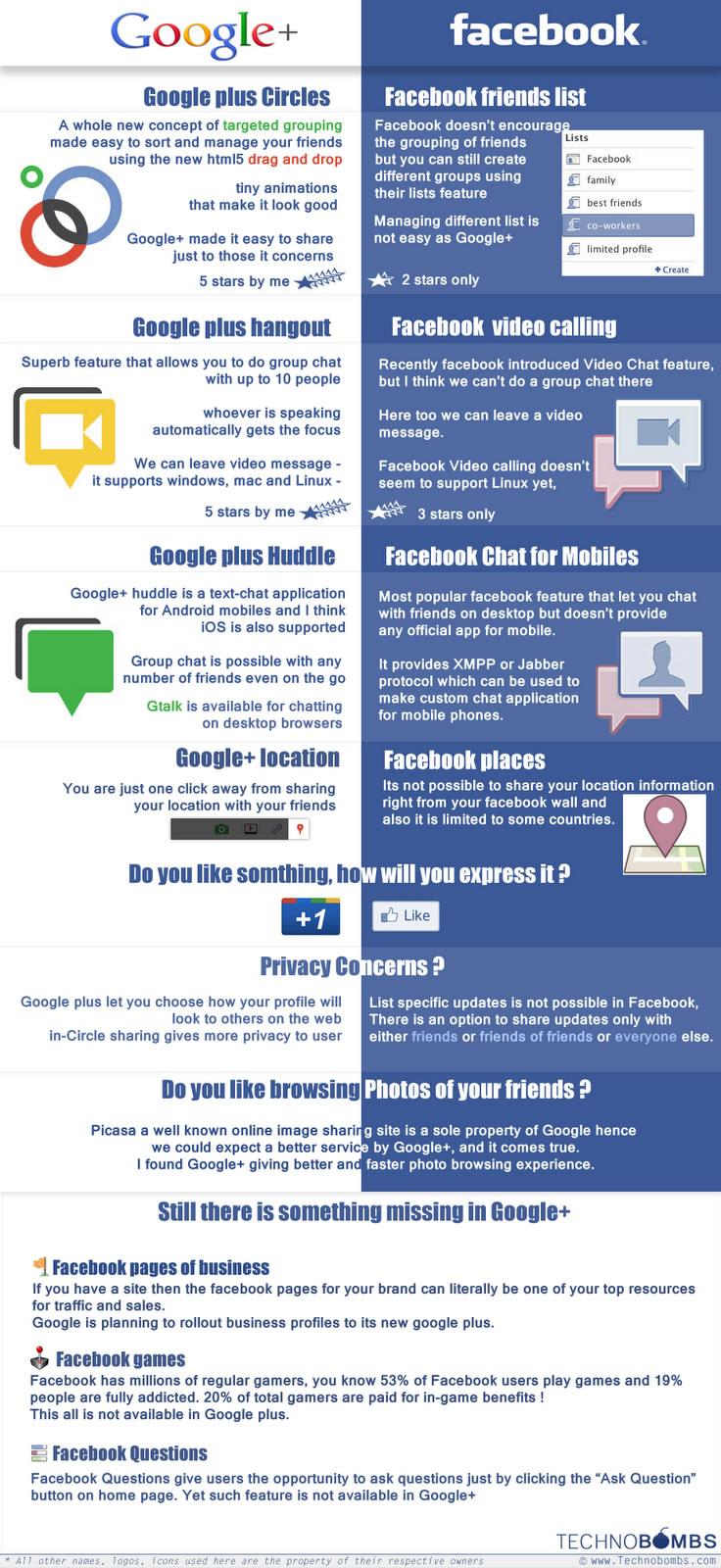 Diferencias entre facebook vs google+